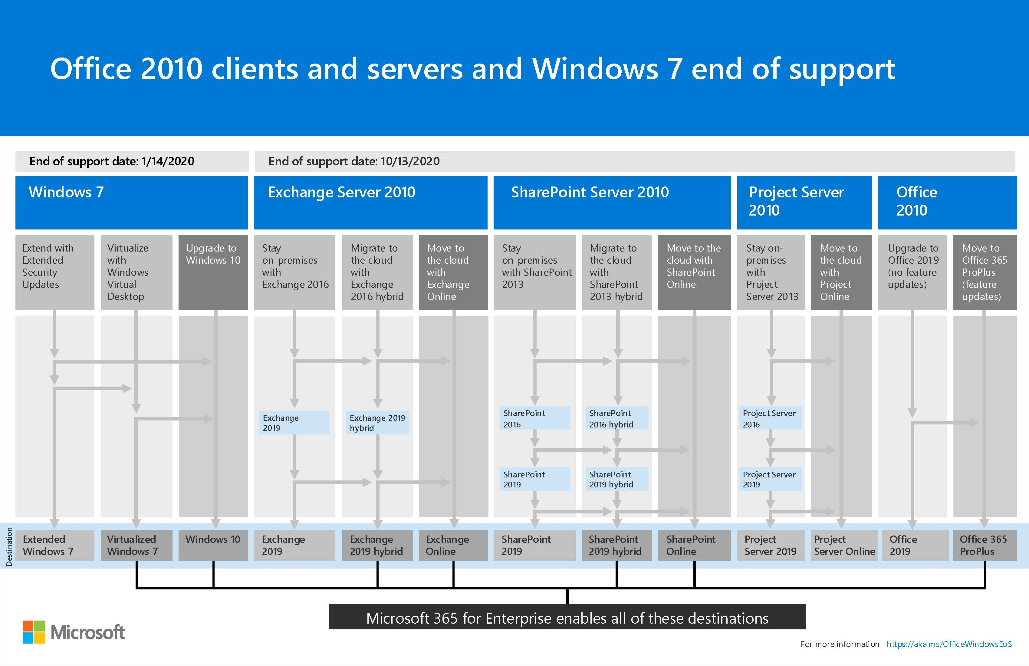 Microsoft beendet Support von Windows 7, Office 2010 und Exchange Server 2010.